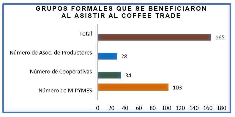 subasta de café diferenciado