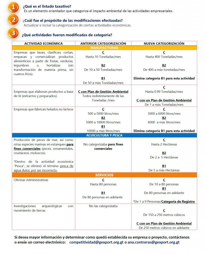 listado taxativo en Guatemala